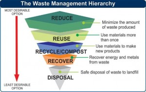 Hierarchy of waste for recycling
